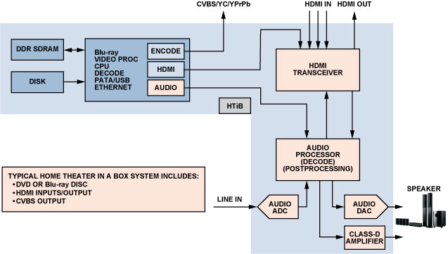 HDMI Transceivers Simplify the Design of Home Theater Systems | Analog Devices
