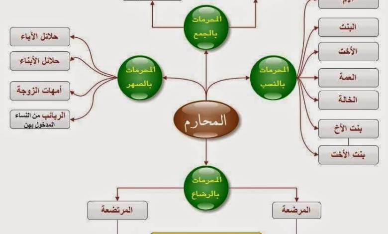 المحرمات من النساء للزواج فى الإسلام