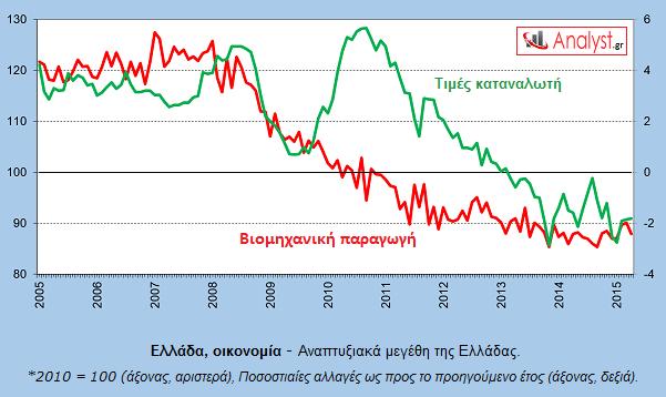 ΓΡΑΦΗΜΑ - Ελλάδα, ανάπτυξη, βιομηχανική παραγωγή, τιμές καταναλωτή.