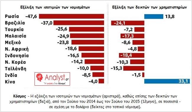 ΓΡΑΦΗΜΑ---Αναπτυσσόμενες-αγορές,-Εξέλιξη-των-ισοτιμιών-των-νομισμάτων