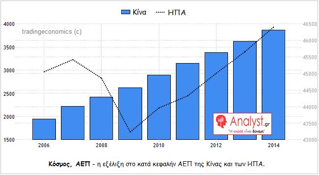 ΓΡΑΦΗΜΑ - Κίνα, ΗΠΑ, κατά κεφαλήν ΑΕΠ