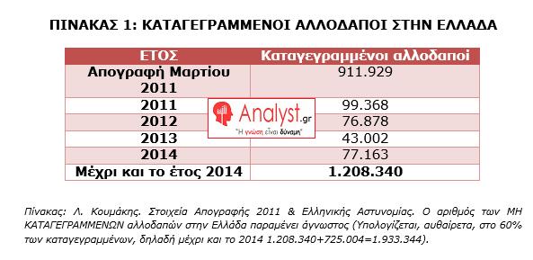 ΓΡΑΦΗΜΑ - Καταγεγραμμένοι Αλλοδαποί στην Ελλάδα