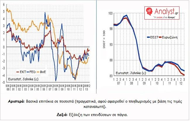 ΓΡΑΦΗΜΑ - Κεντρικές Τράπεζες, Αρνητικά βασικά επιτόκια - επενδύσεις.