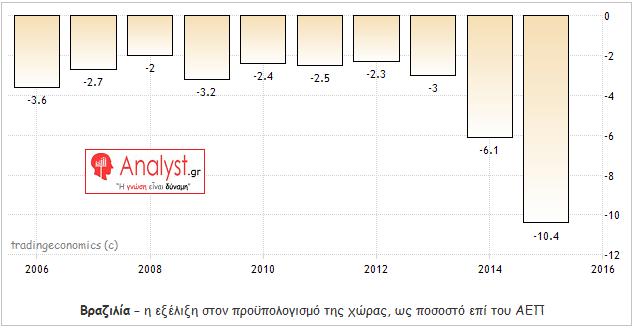 ΓΡΑΦΗΜΑ - Βραζιλία, προϋπολογισμός