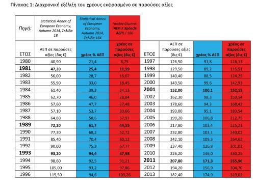 ΓΡΑΦΗΜΑ - διαχρονική εξέλιξη του χρέους
