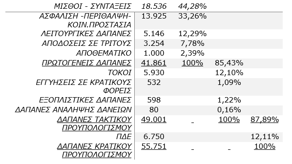 EXTRAS - ΔΑΠΑΝΕΣ ΚΡΑΤΙΚΟΥ ΠΡΟΥΠΟΛΟΓΙΣΜΟΥ 2016 – Σε εκατ. €