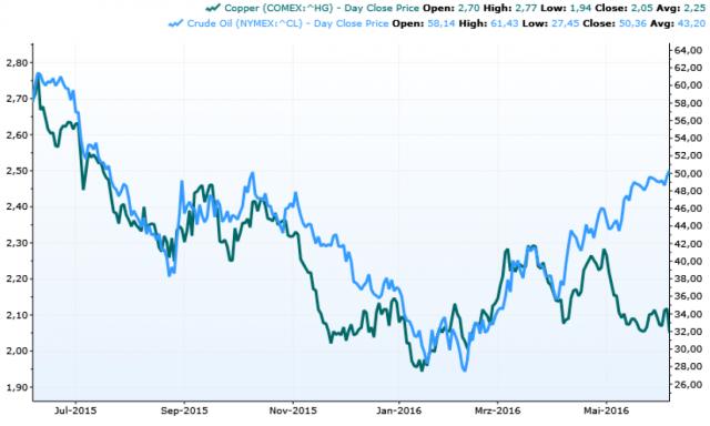 Οι διαστρεβλώσεις των αγορών από τις επεμβάσεις των κεντρικών τραπεζών διαχέονται παντού - πετρέλαιο και χαλκός