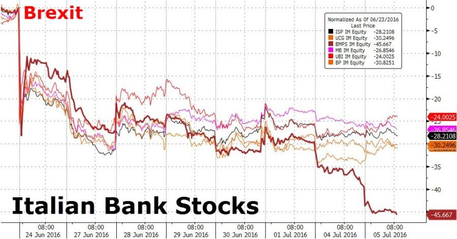 Απειλή εξάπλωσης της τραπεζικής πυρκαγιάς: Τρεις ιταλικές τράπεζες και δύο ελληνικές βρίσκονται πάνω από το ανώτατο όριο επικινδυνότητας του αντίστοιχου δείκτη, με τις αγορές σε κατάσταση πανικού