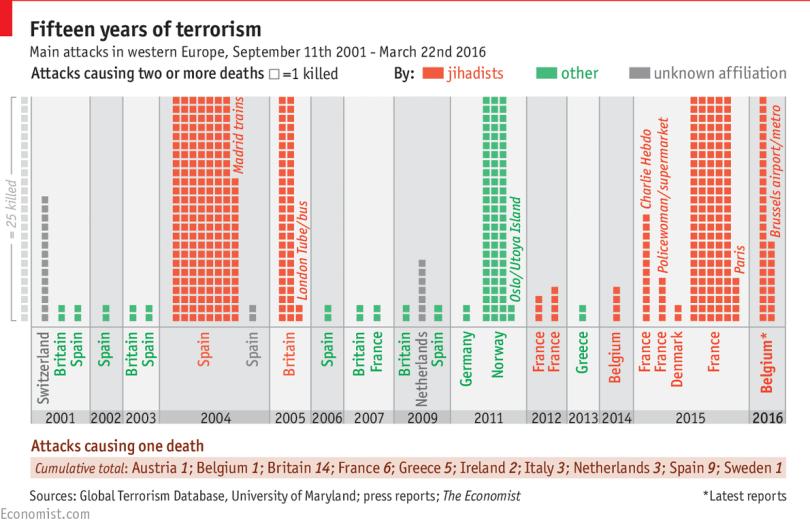 Τρομοκρατία, ο πόλεμος των αδυνάτων