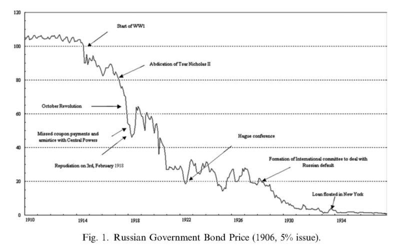 Η μεγαλύτερη χρεοκοπία στην παγκόσμια ιστορία