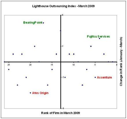 Lighthouse Outsourcing Index - March 2009