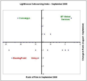 Lighthouse Outsourcing Index - September 2008