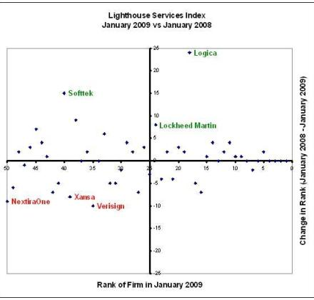 Lighthouse Services Index - 2008-2009