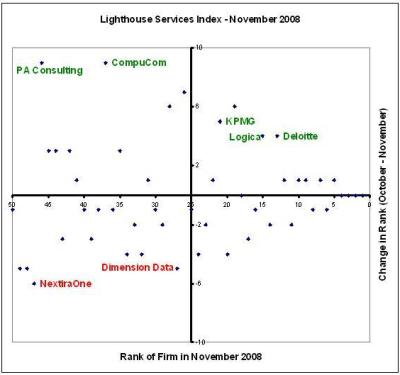 Lighthouse Services Index - November 2008
