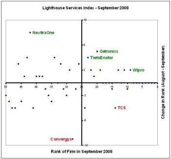 Lighthouse Services Index - September 2008