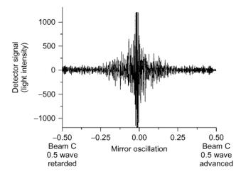 Interférogramme produit par une seule oscillation de miroir.