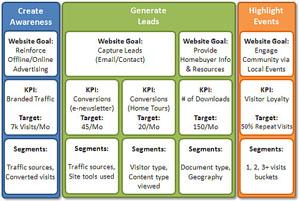 Un modèle aidant à l'identification des objectifs d'un site