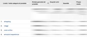 Livelli prodotto Google Analytics Enhanced ecommerce