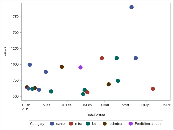 scatter chart in SAS