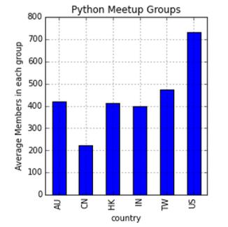 Average_Members