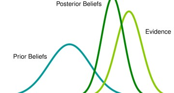 Bayesian Statistics explained to Beginners in Simple English
