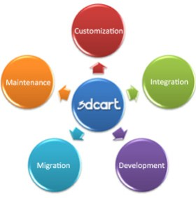 Latest News And Hosting Review e-Commerce Solution‎ Review 3dCart