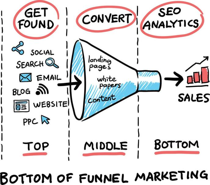 Bottom of Funnel Marketing