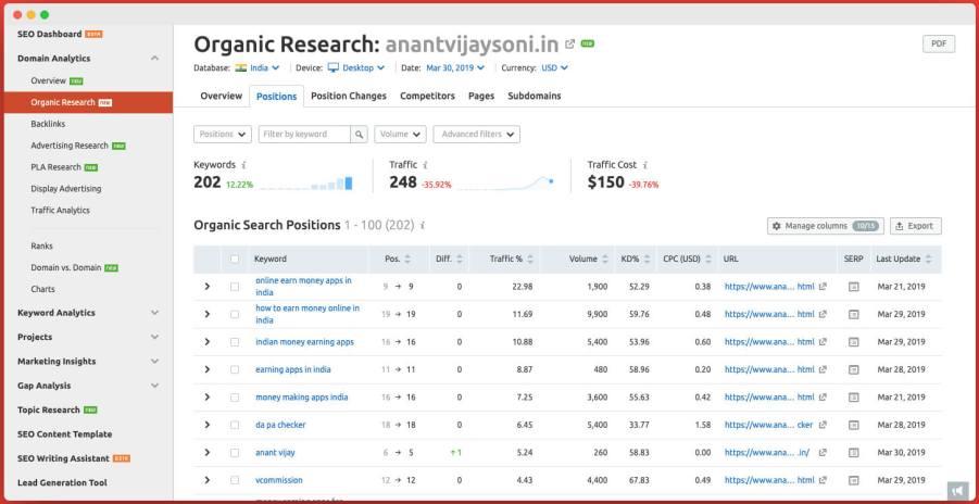 Domain Organic Researching - SEMRush Review