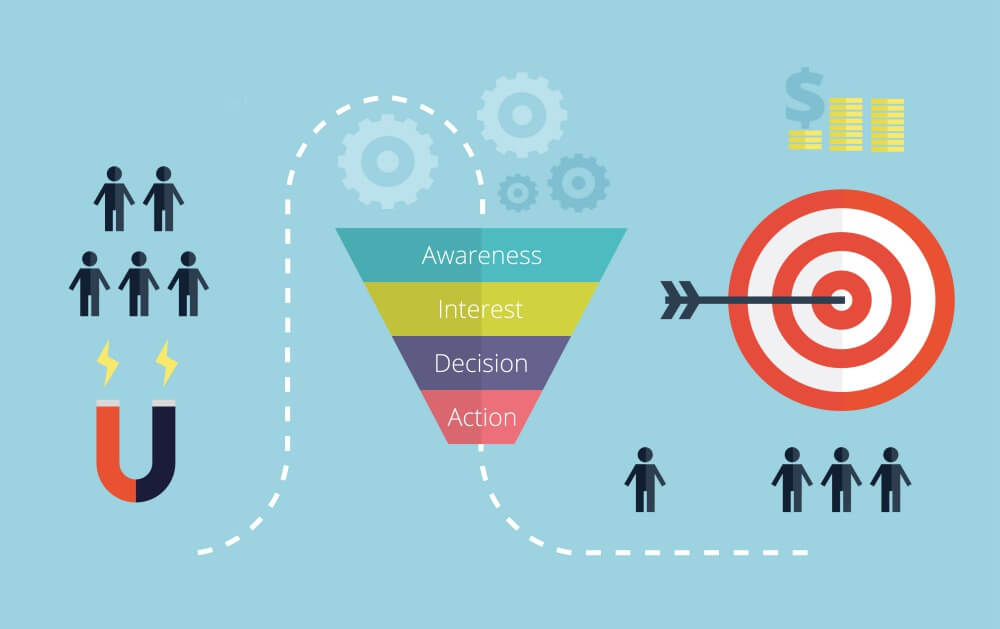 Setting Up A Sales Funnel To Drive Targeted Traffic To Your Site