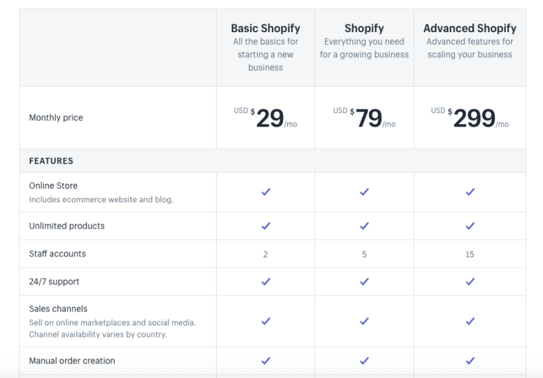 Shopify pricing and Plans