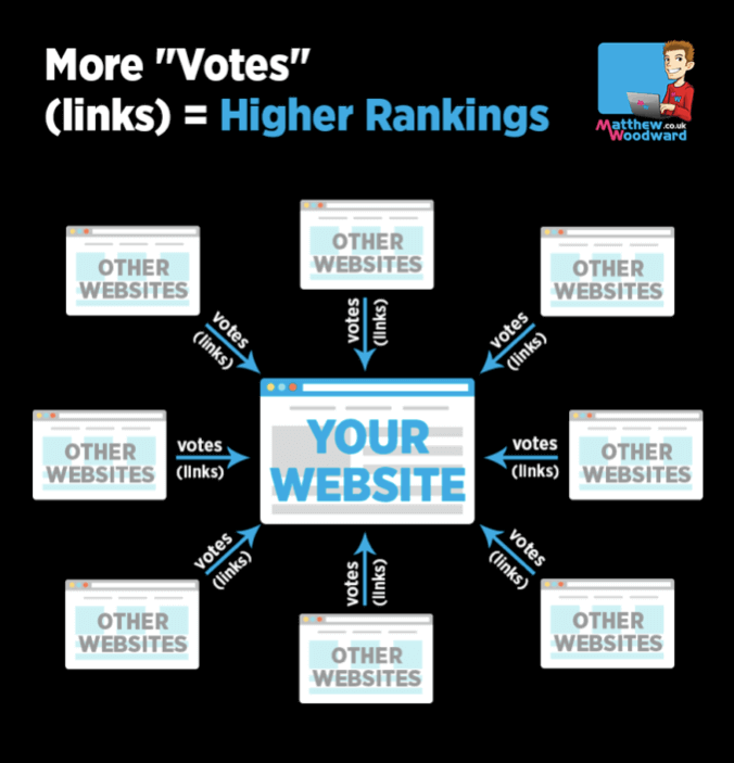 Why Backlinks Are Vital To A Successful Website