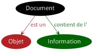 Document Objet Information