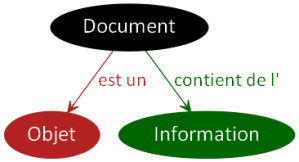 Document Objet Information