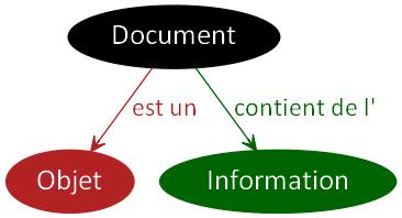 DocumentObjetInformation