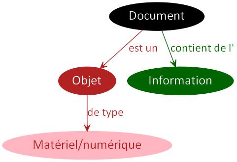 DocumentObjetType