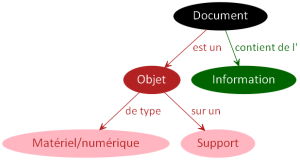 Document Objet Support