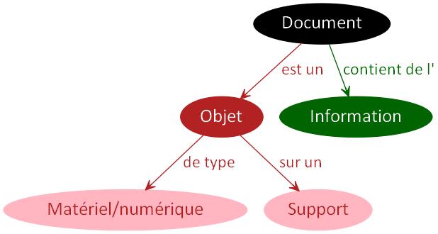 DocumentObjetSupport