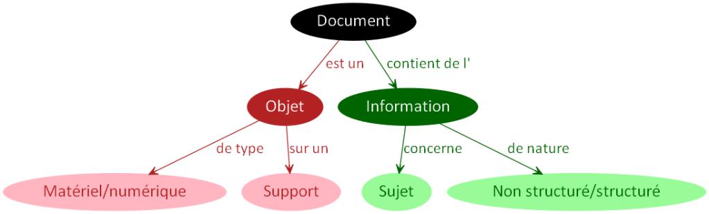 DocumentSujetNature