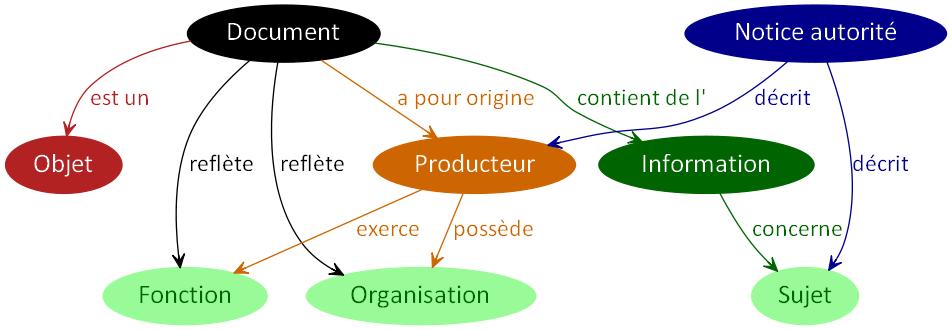 NoticeProducteurSujet