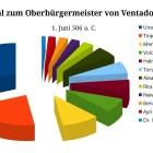 Una Niva gewinnt Wahlen in Ventadorn