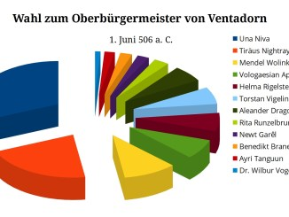 Ergebnisse der Wahlen in Ventadorn am 1. Juni 506 a. C.