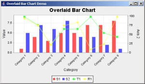 Using JfreeChart To Plot Charts In Java