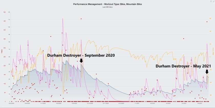 Training Pearks Cycling Performance Management Chart