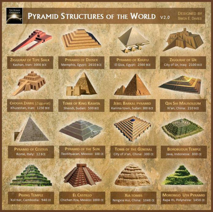 piramides del mundo