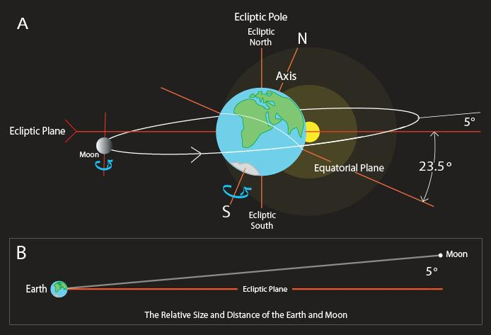 Relationship Between Earth And Sun