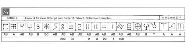 FIGURE 4: Tableau 3: Comparaison des scripts Linéaire A et Linéaire B des Tableaux 1 et 2.