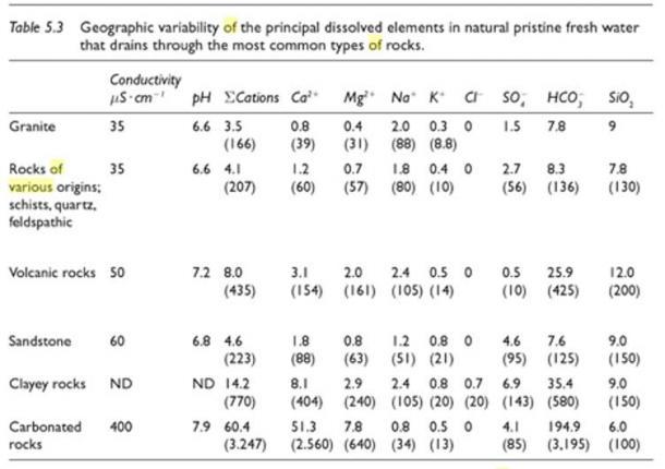 Таблиця 5.3 [Діаграма отримана від Tundisi, JG та Takako Matsumura.  Тундісі.  Лімнологія.  Boca Raton: CRC, 2012. Друк.]
