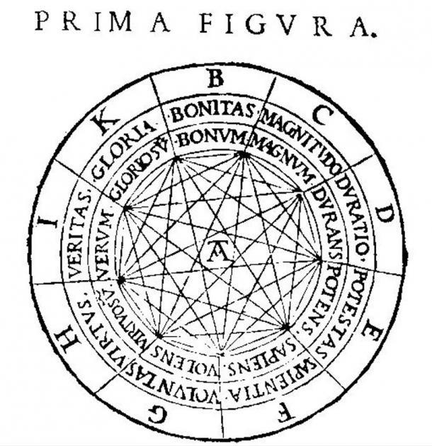 Nel volvelle mistica, parte del quale viene mostrato qui, le lettere rappresentano i nove attributi di Dio: B = Bonitas, C = magnitudo, D = Duratio, E = potestas, F = Sapientia, G = Voluntas, H = Virtus, I = Veritas e K = Gloria.  Queste parole possono essere combinate in vari modi e hanno lavorato con il resto del volvelle di produrre frasi che Lullo pensiero contenuto verità logiche.