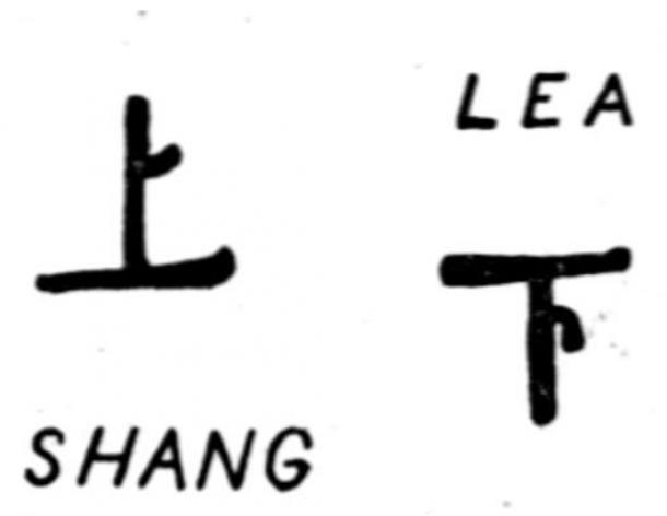 """I caratteri cinesi """"Shang: Above"""", utilizzati come simbolo per il cielo, e """"Lea: sotto o al di sotto"""", impiegati come un simbolo per la terra"""