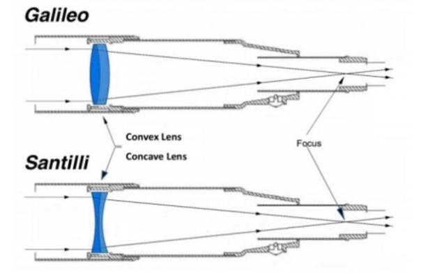 Arriba: Un telescopio Galileo convencional con lentes convexas diseñadas para observar la materia-luz ordinaria.  Conclusión: El nuevo telescopio Santilli con lentes cóncavas diseñados para observar la antimateria-luz.
